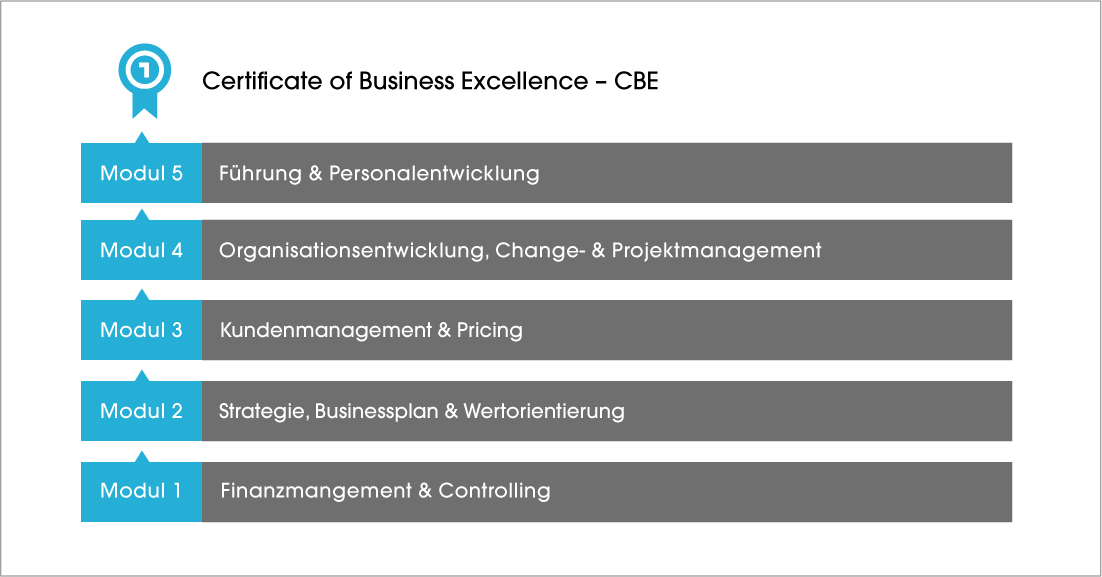 Certificate-Business-Excellence