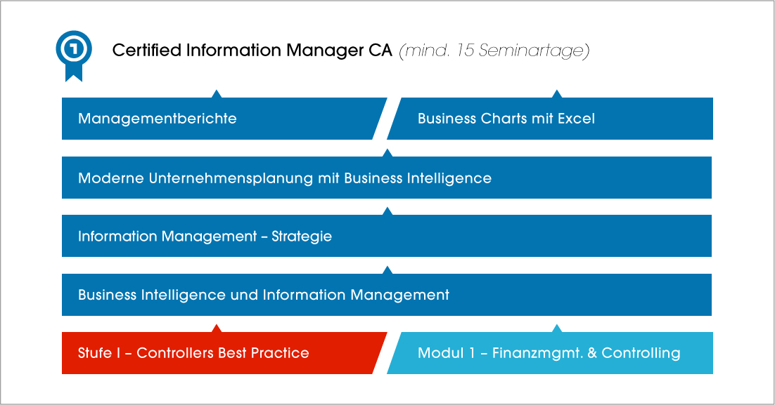 Certified-Information-Manager-CA