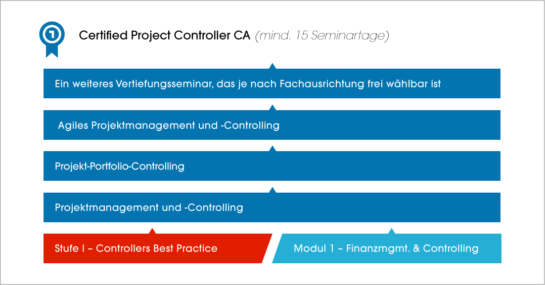 Certified-Projekt-Controller-CA
