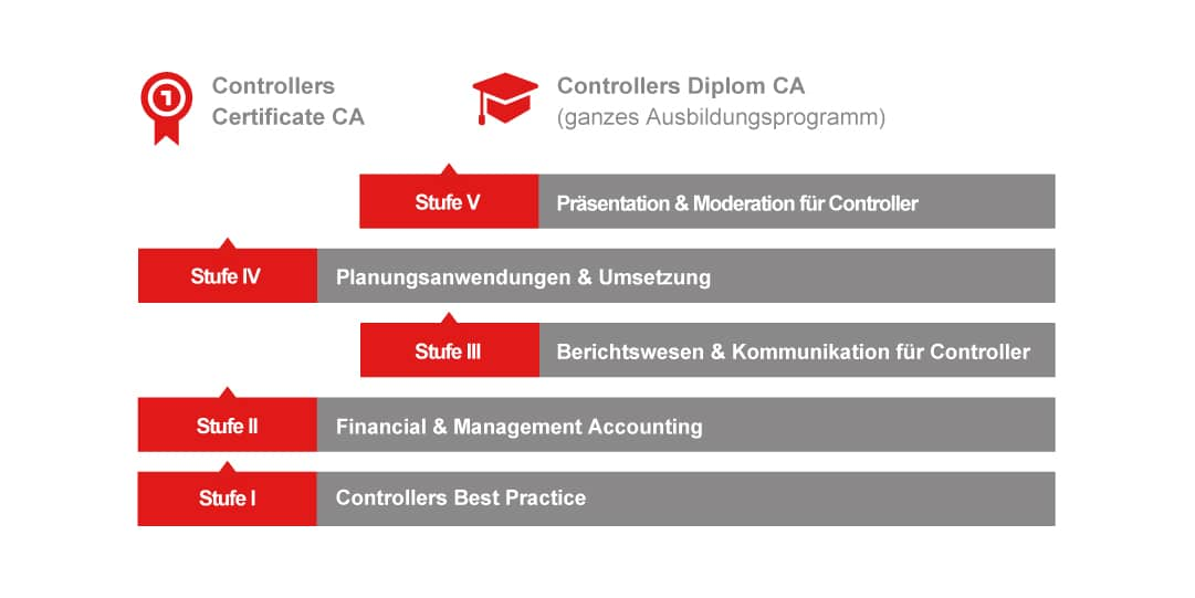 Infografik Abschluss Controllers Certificate und Controllers Diplom