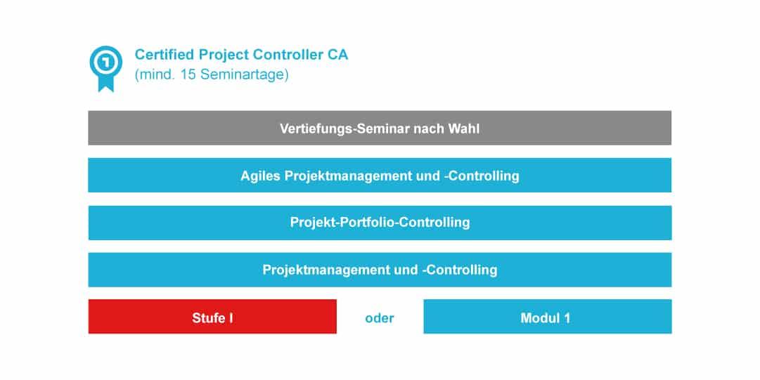 Infografik Abschluss Certified Project Controller