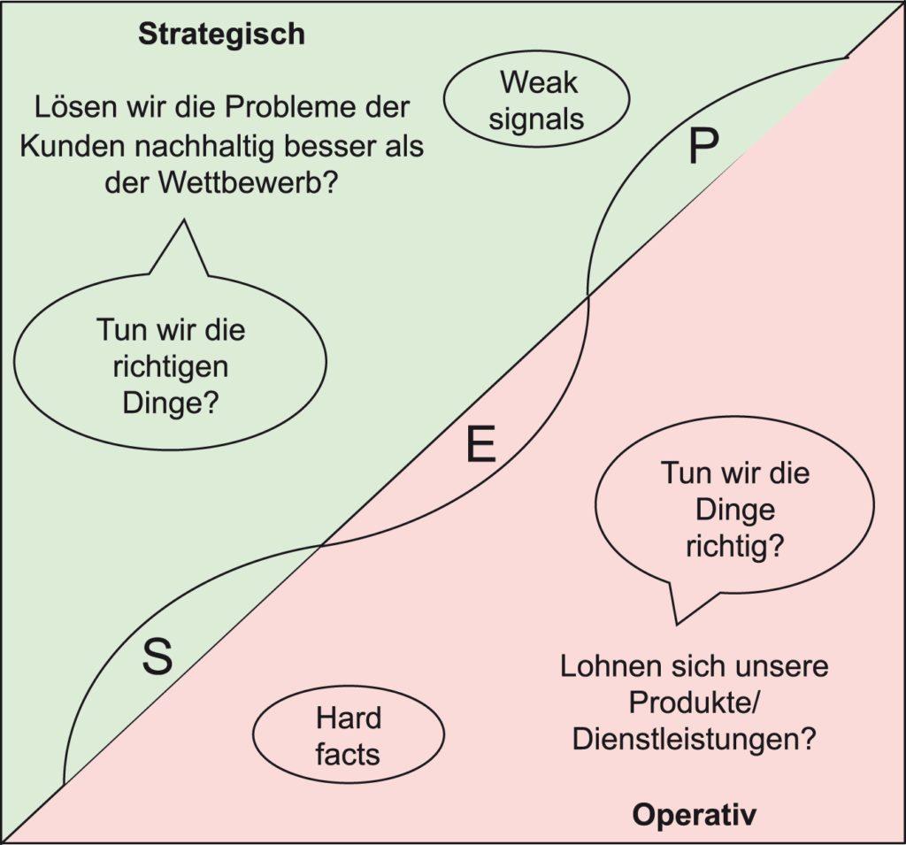Strategisch-operative Verzahnung
