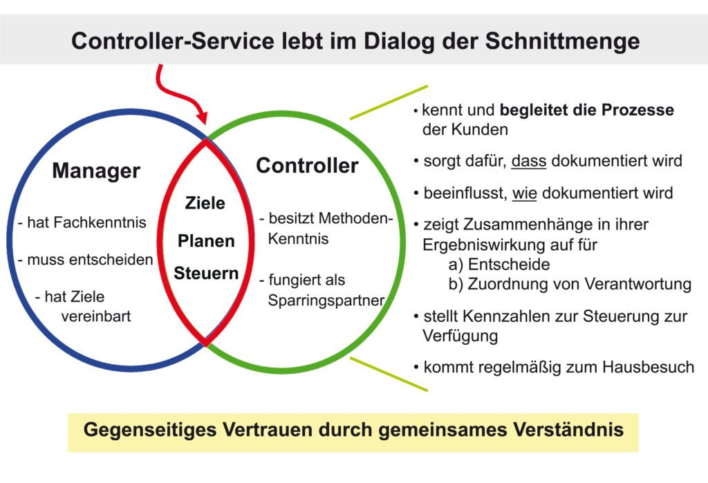 Abb2_Controller-Manager-im-Team