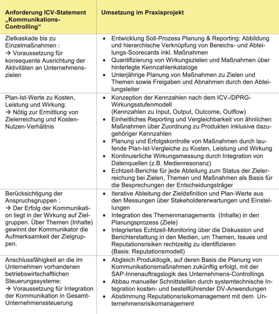 CA Redaktion, Autor auf CA controller akademie - Seite 8 von 9