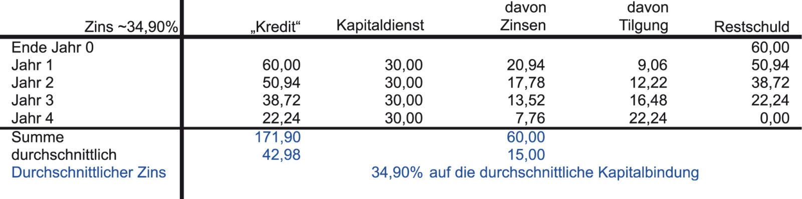 Internen Zinsfuß Berechnen : der interne zinsfu controller akademie ~ Themetempest.com Abrechnung