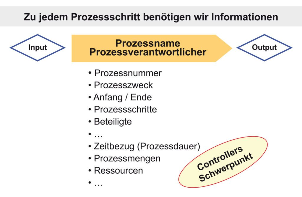 Prozessinformationen