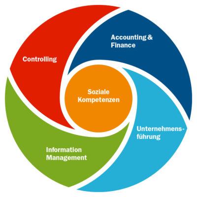 Kreissymbol der Themenwelten, Controlling, Accounting und Finance, Soziale Kompetenzen, Unternehmensführung und Information Management der CA controllerakademie