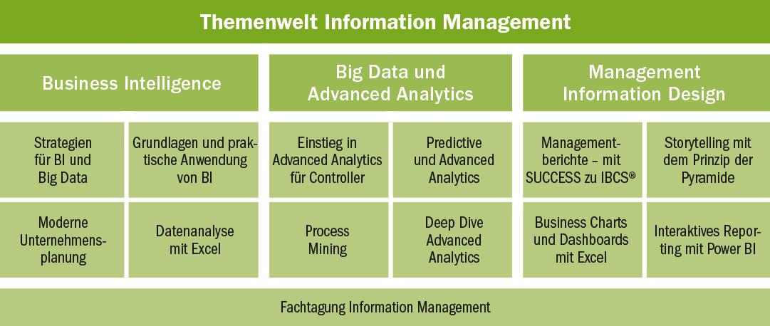 Themenwelt Information Management