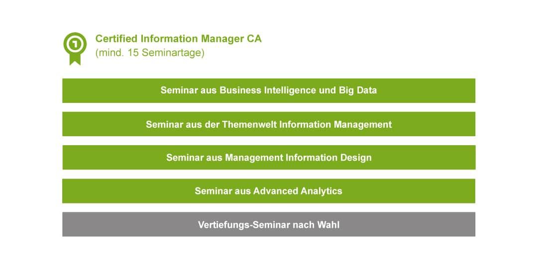 Infografik zum Abschluss Certified Information Manager CA