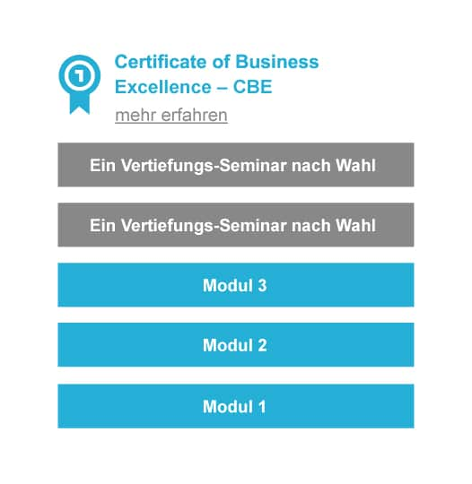 Infografik Abschluss Certificate of Business Excellence CBE