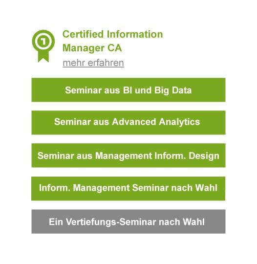 Abschluss zum Certified Information Manager CA