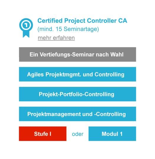 Infografik zum Abschluss Certified Project Controller CA