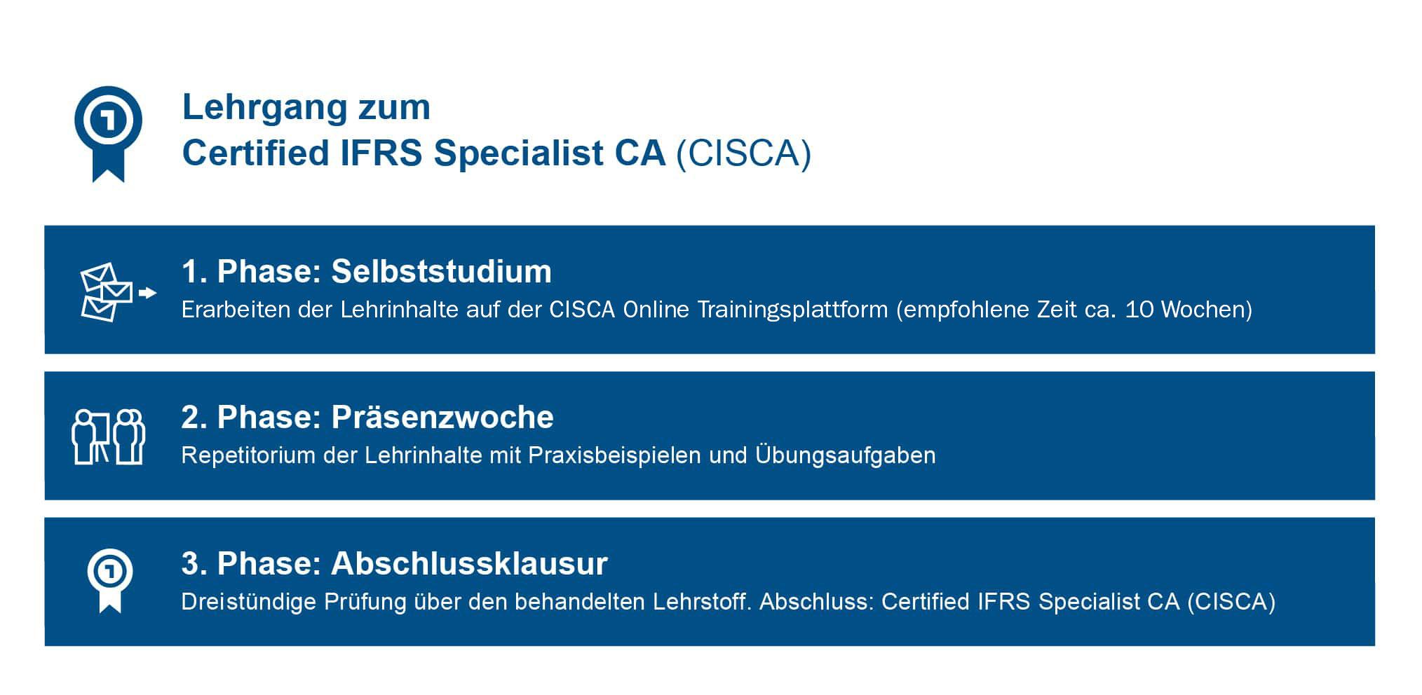Certified IFRS Specialist CISCA