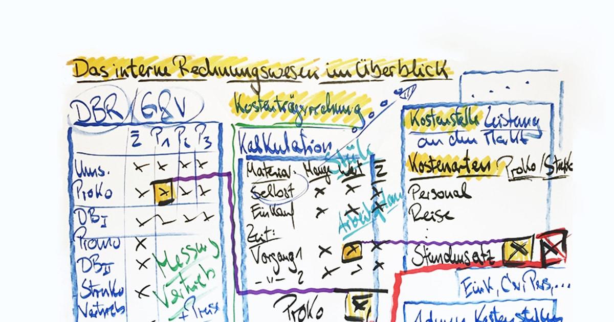 Internes Rechnungswesen Im Ueberblick Facebook Controllerakademie