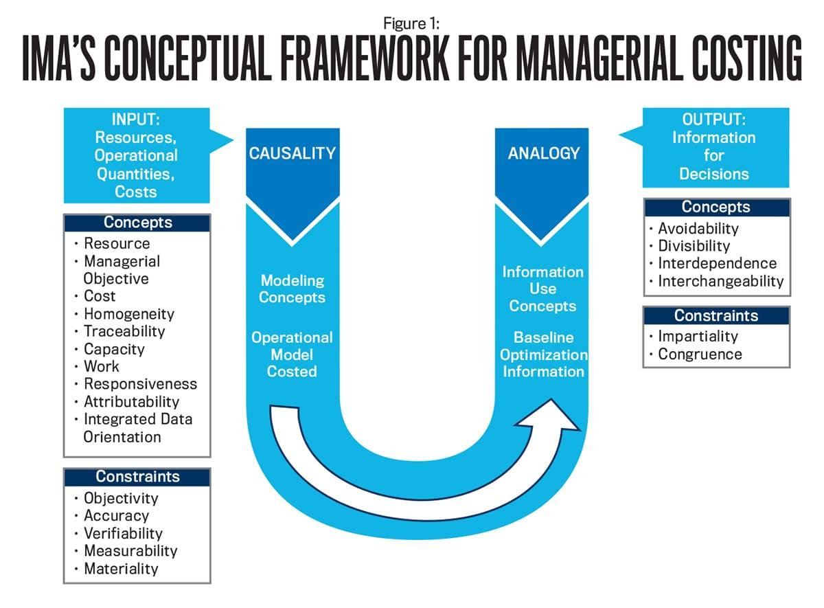 IMA Conceptional Framework