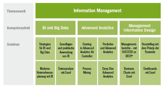 Seminar Übersicht der Themenwelt Information Management