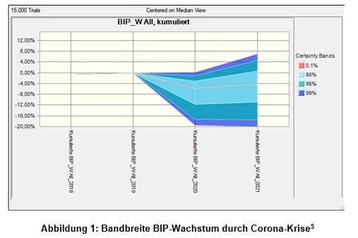 Fach-News Gleißner Grafik 1
