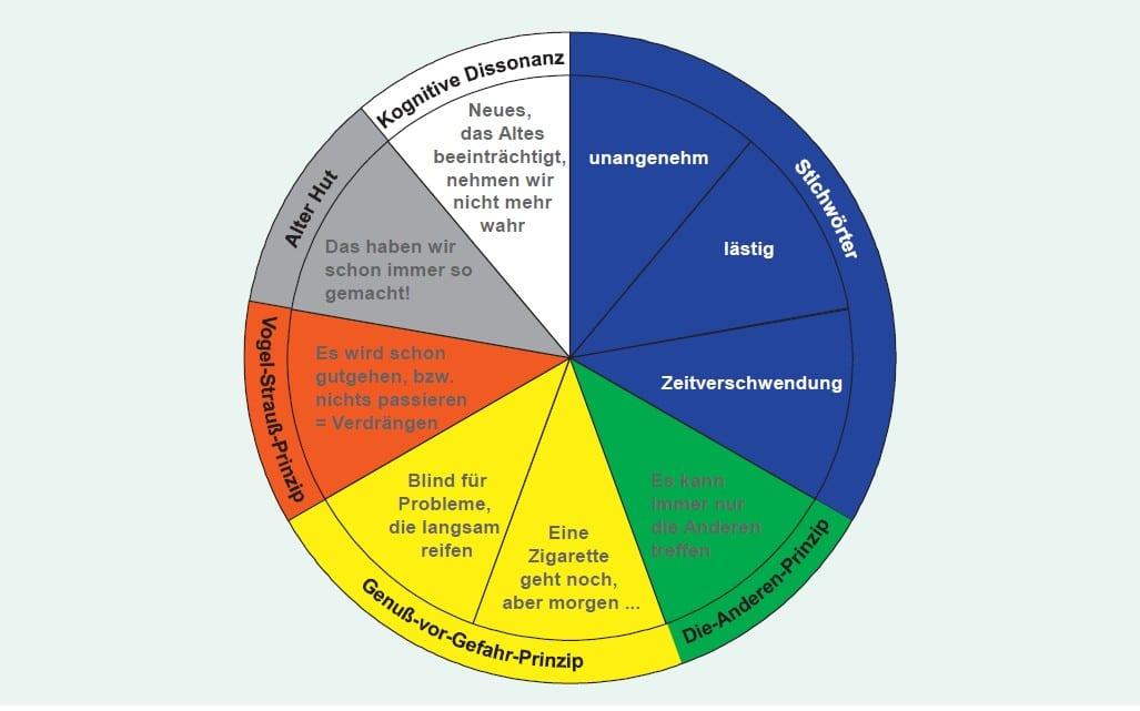 Grafik Risikoblindheit Gleißner