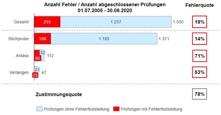 Fachnews DPR Report 2020